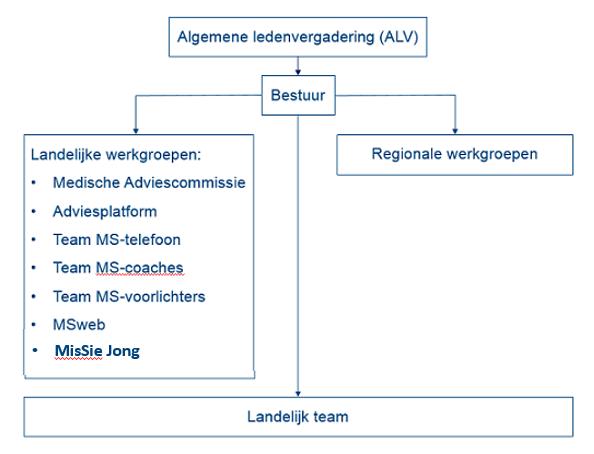 Organigram MS Vereniging Nederland